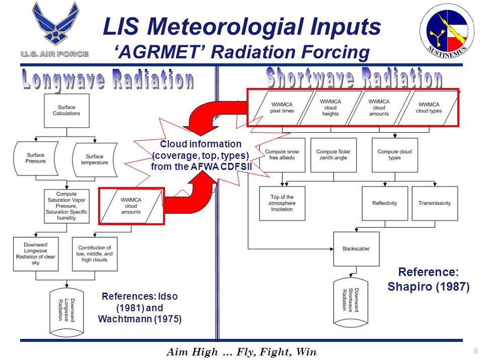 LIS Meteorologial Inputs 'AGRMET' Radiation Forcing