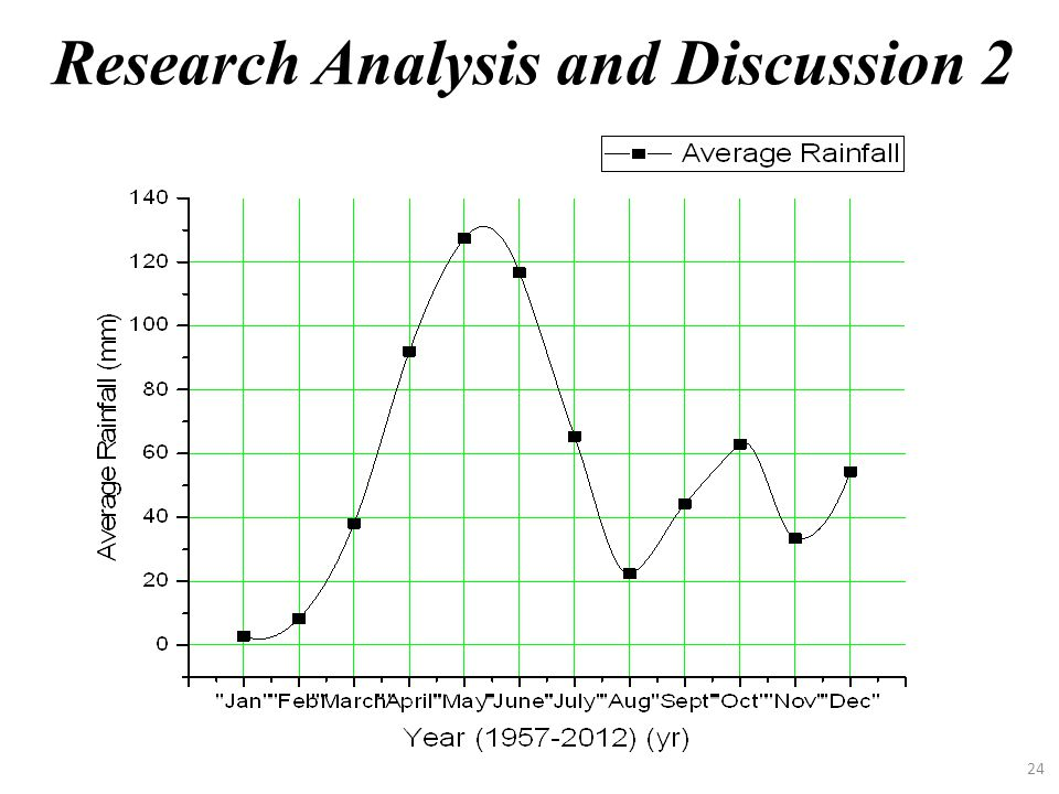 Research Analysis and Discussion 2