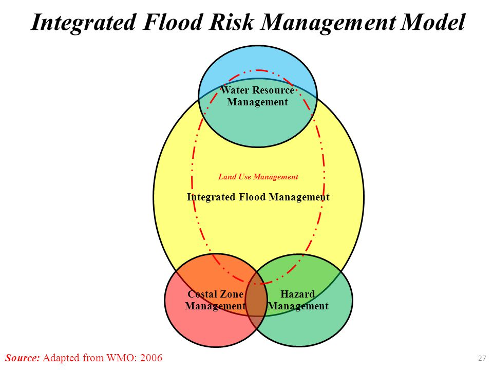 Integrated Flood Risk Management Model