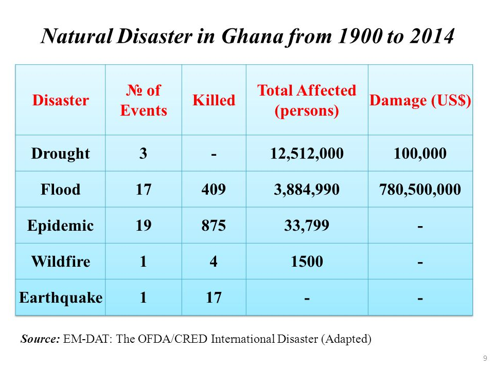 Natural Disaster in Ghana from 1900 to 2014 Total Affected (persons)
