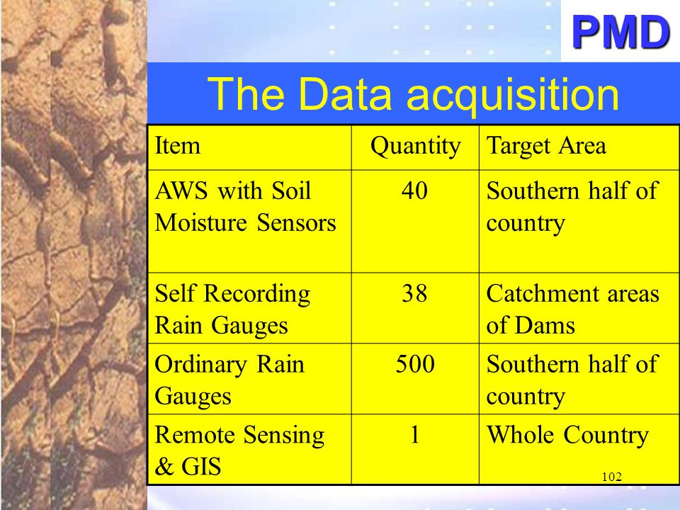 PMD The Data acquisition Item Quantity Target Area