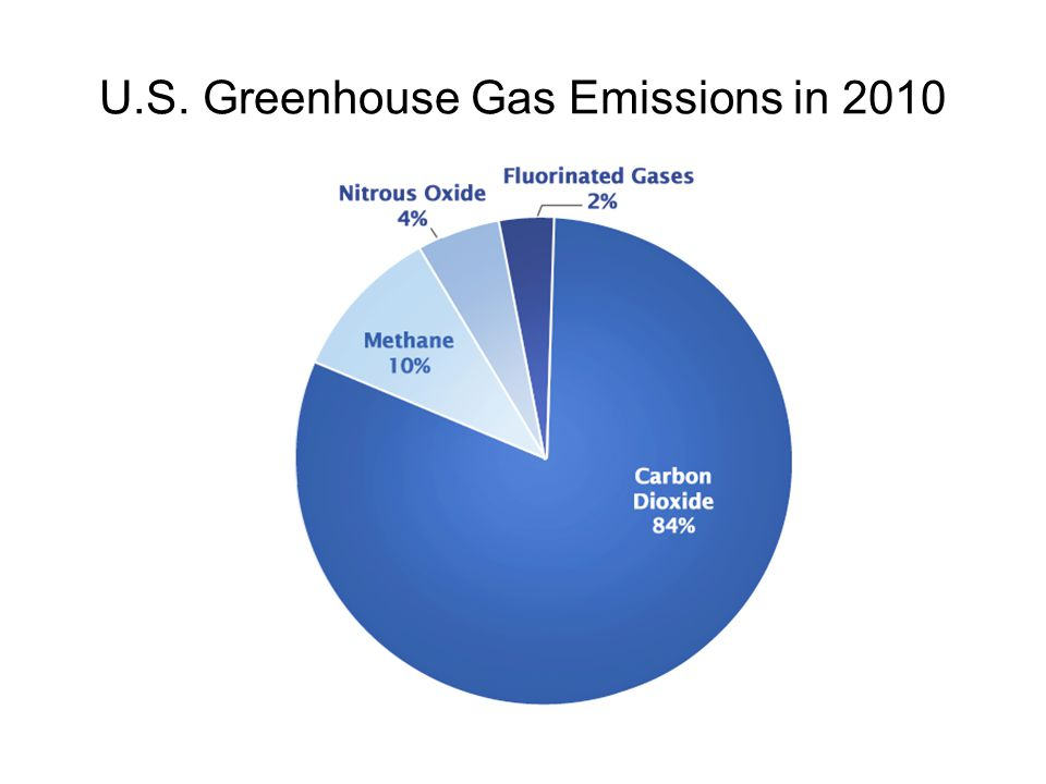 U.S. Greenhouse Gas Emissions in 2010