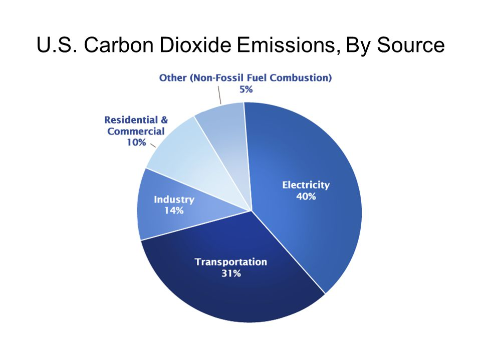 U.S. Carbon Dioxide Emissions, By Source