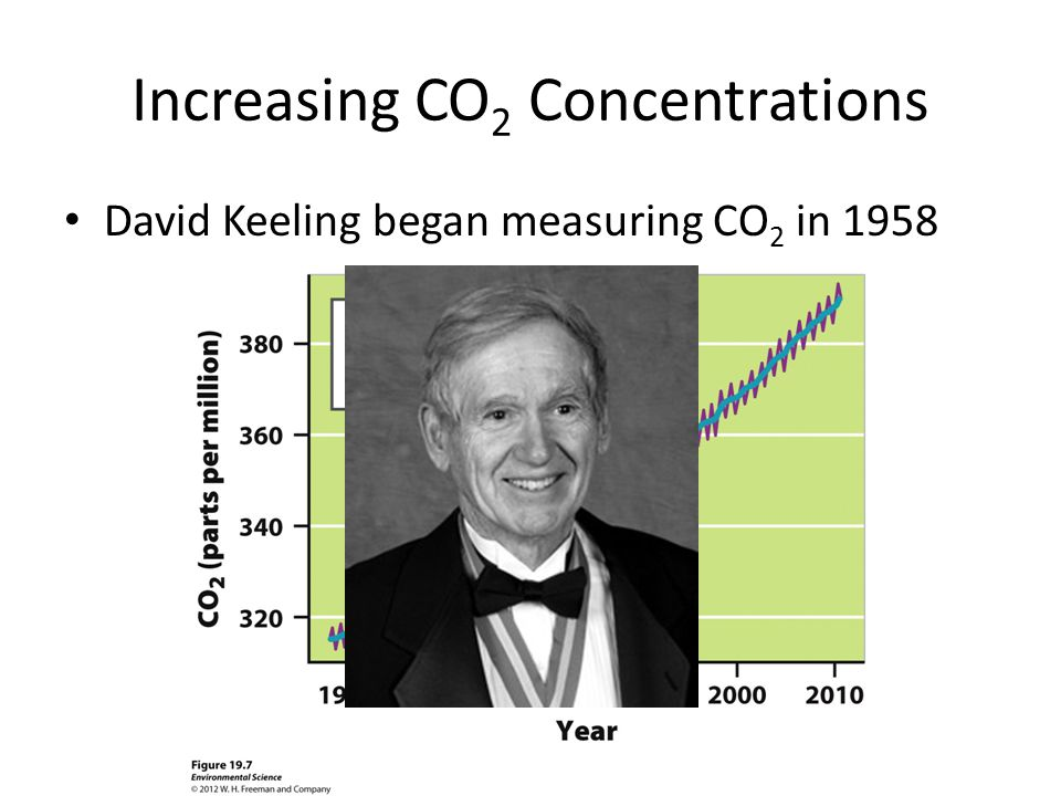 Increasing CO2 Concentrations