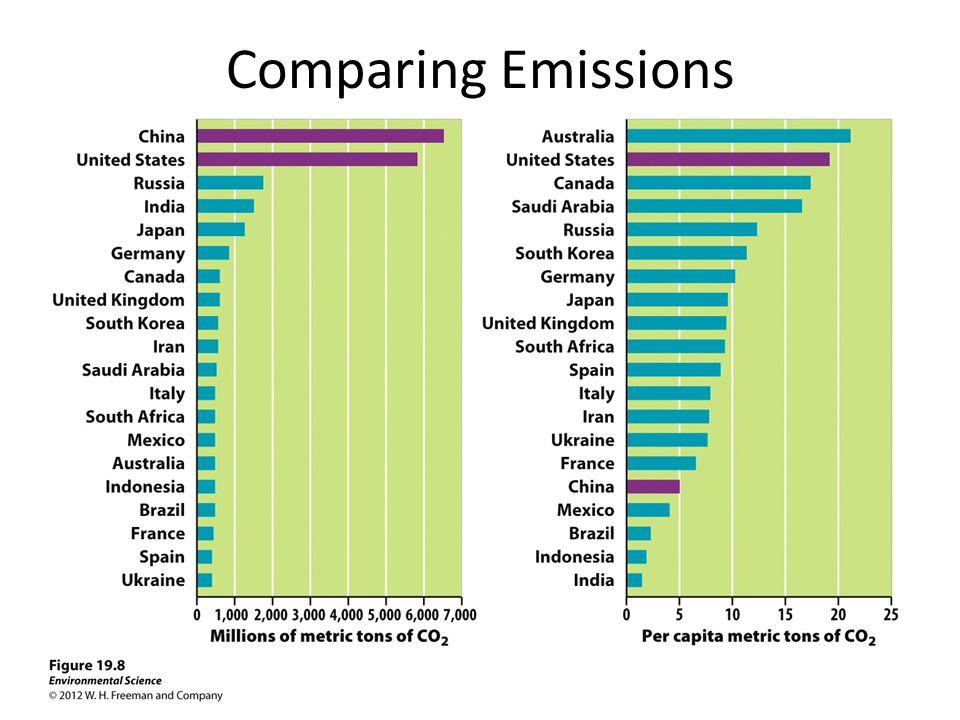 Comparing Emissions