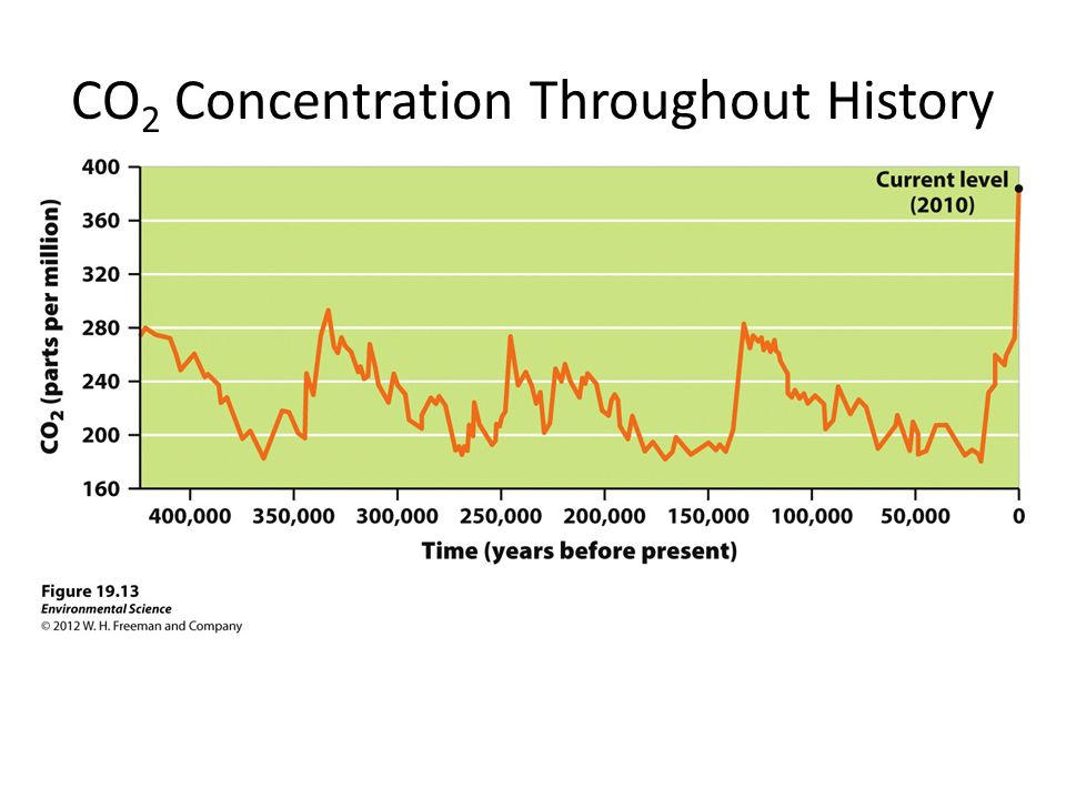 CO2 Concentration Throughout History