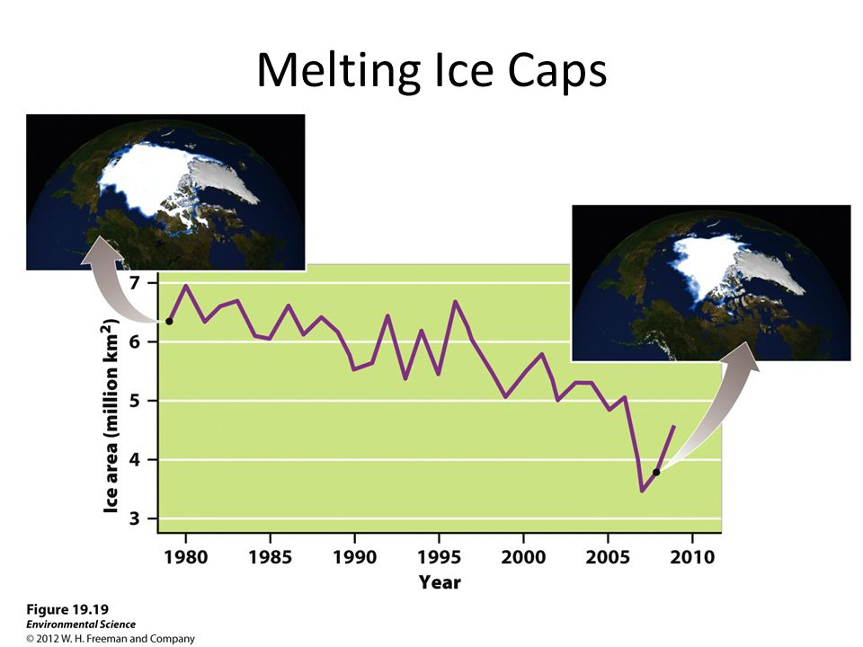 Melting Ice Caps
