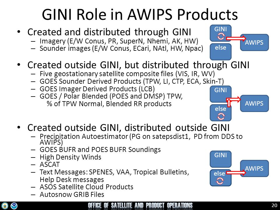 GINI Role in AWIPS Products