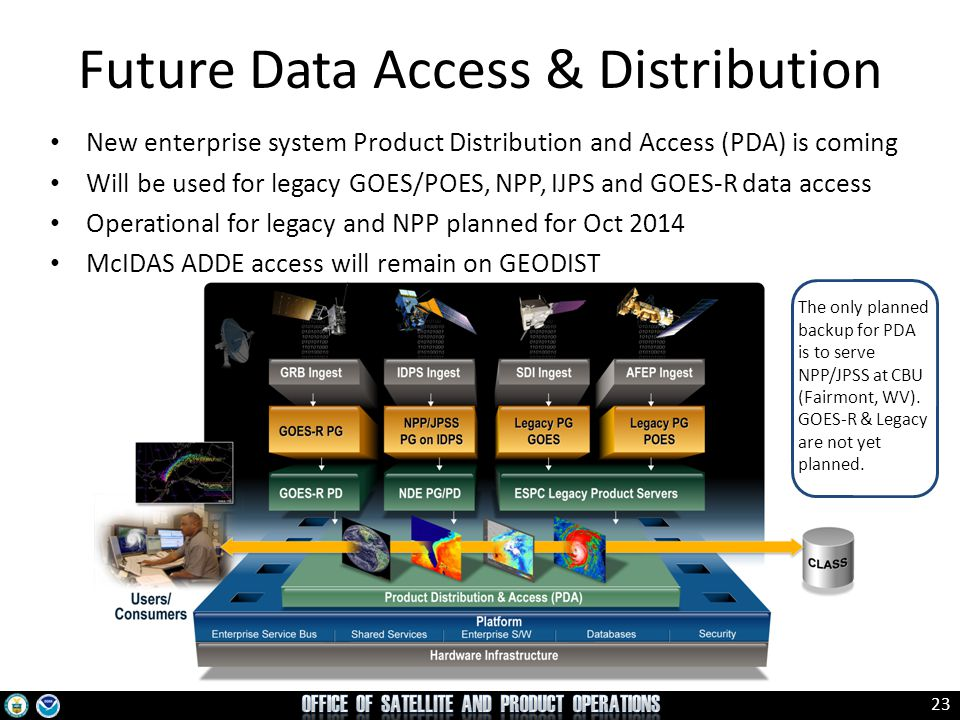Future Data Access & Distribution