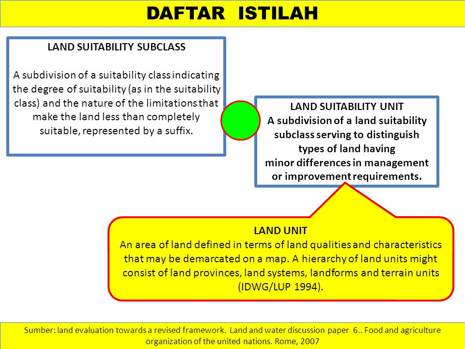 DAFTAR ISTILAH LAND SUITABILITY SUBCLASS