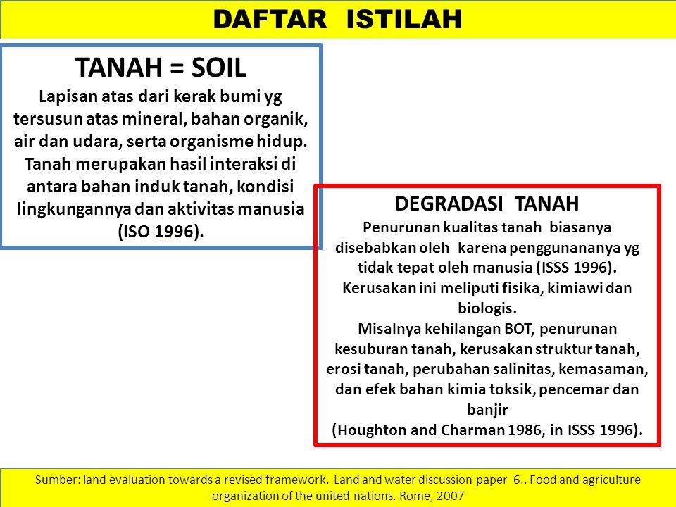 TANAH = SOIL DAFTAR ISTILAH DEGRADASI TANAH
