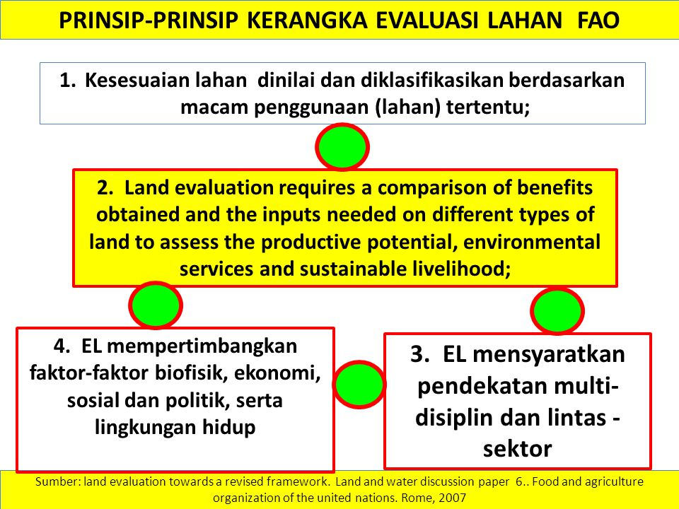 PRINSIP-PRINSIP KERANGKA EVALUASI LAHAN FAO