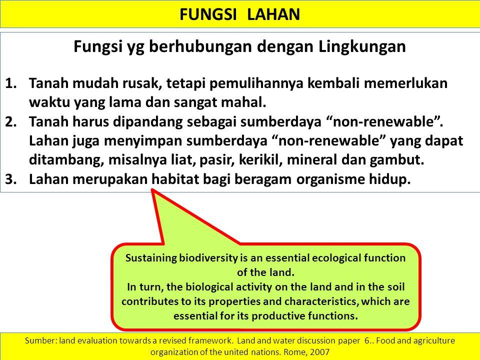 Fungsi yg berhubungan dengan Lingkungan
