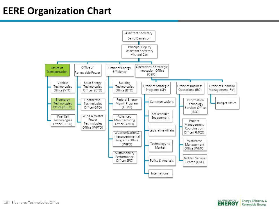 EERE Organization Chart