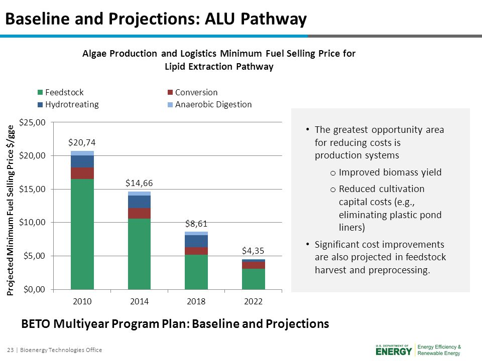 Baseline and Projections: ALU Pathway
