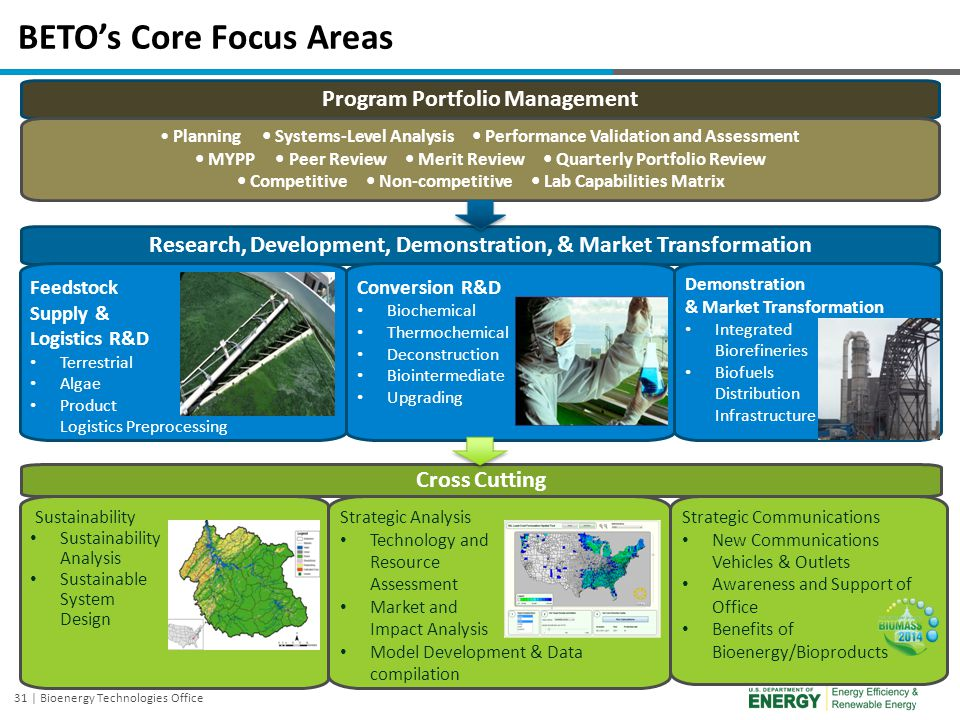 BETO's Core Focus Areas