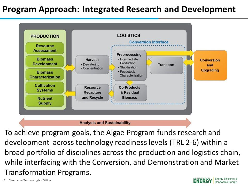 Program Approach: Integrated Research and Development