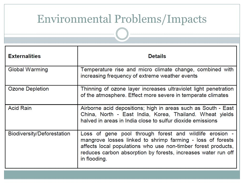 Environmental Problems/Impacts
