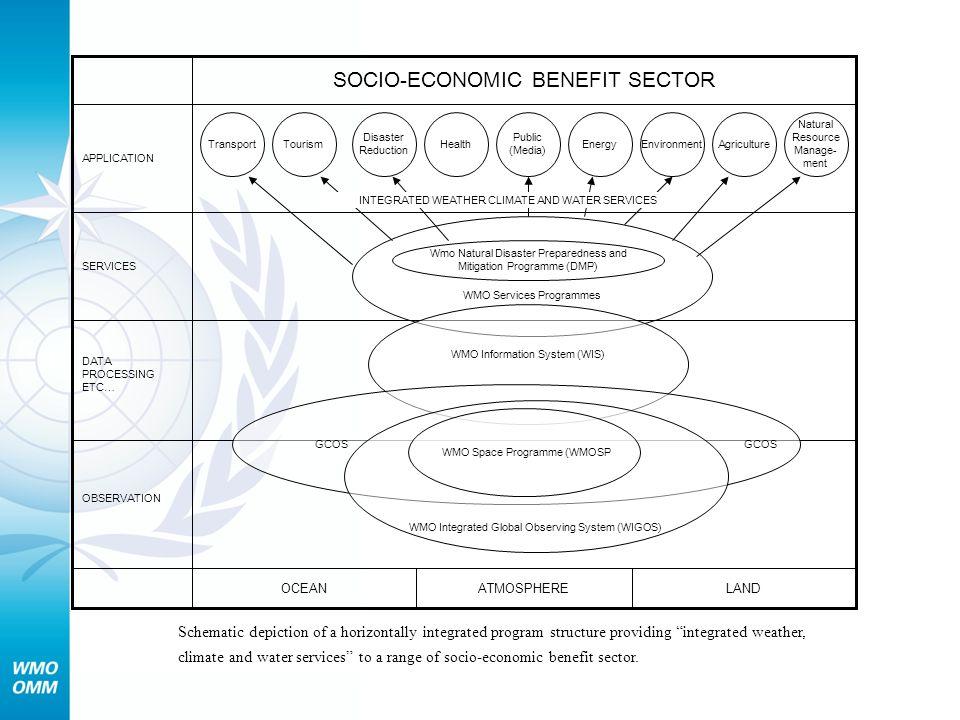 SOCIO-ECONOMIC BENEFIT SECTOR