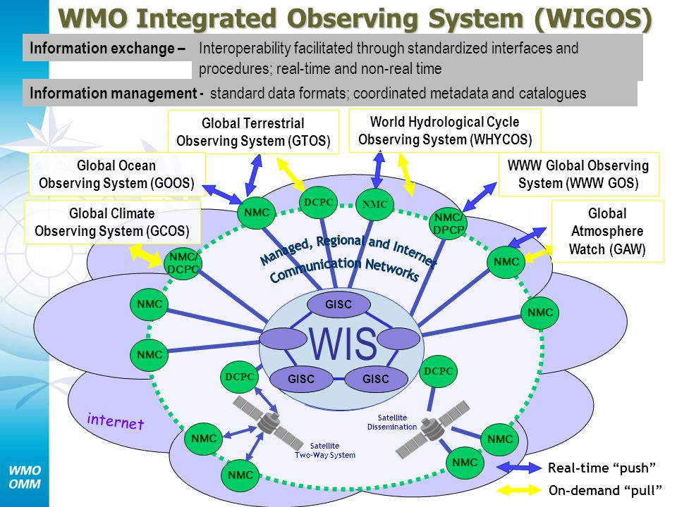 WIS WMO Integrated Observing System (WIGOS) Information exchange –