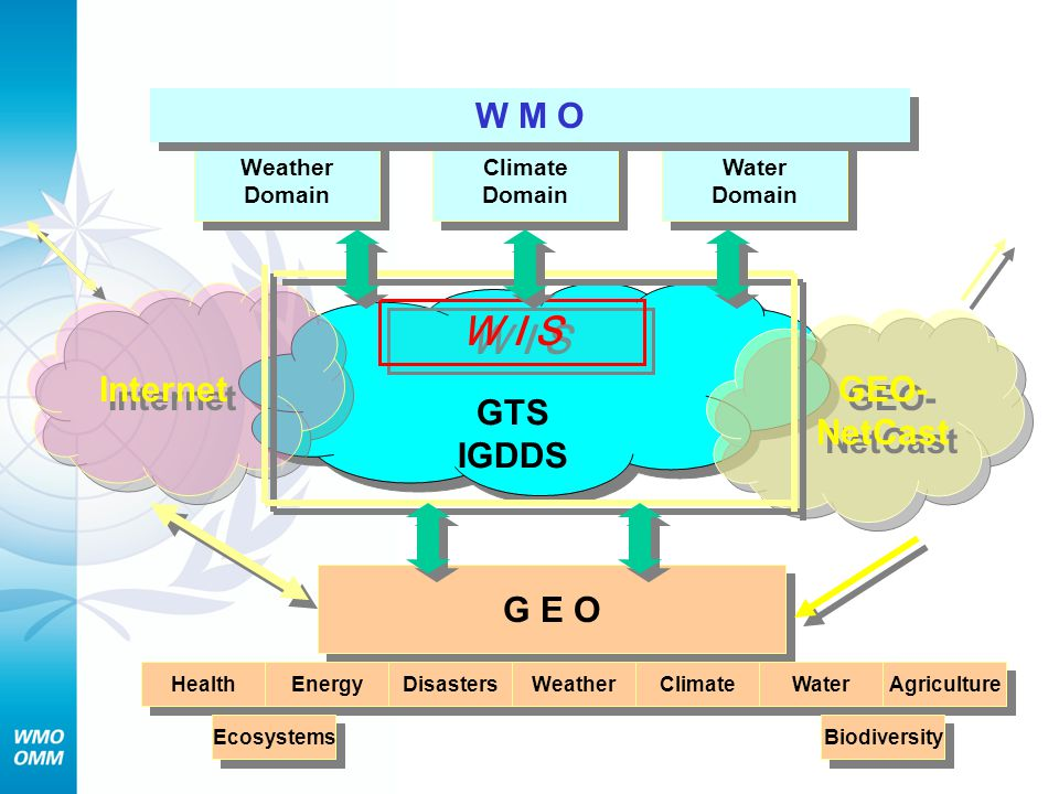 W I S W M O GTS IGDDS Internet GEO-NetCast G E O Weather Domain