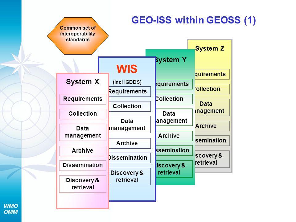 GEO-ISS within GEOSS (1)