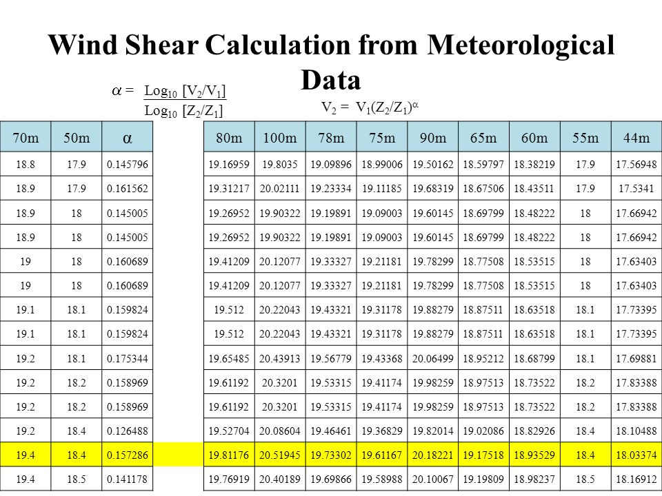 Wind Shear Calculation from Meteorological Data