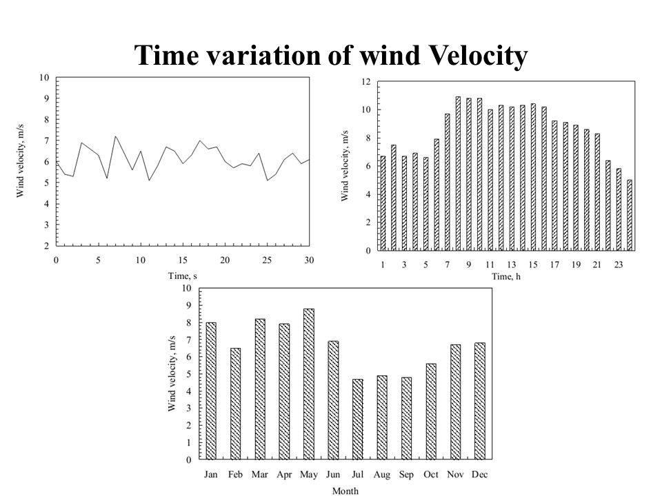 Time variation of wind Velocity