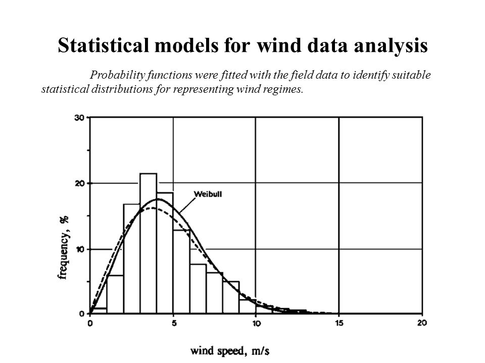 Statistical models for wind data analysis