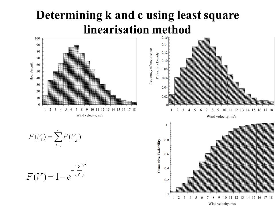 Determining k and c using least square linearisation method