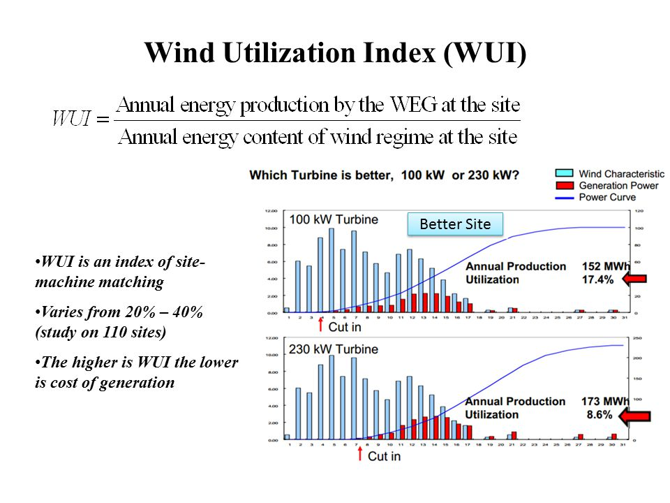 Wind Utilization Index (WUI)