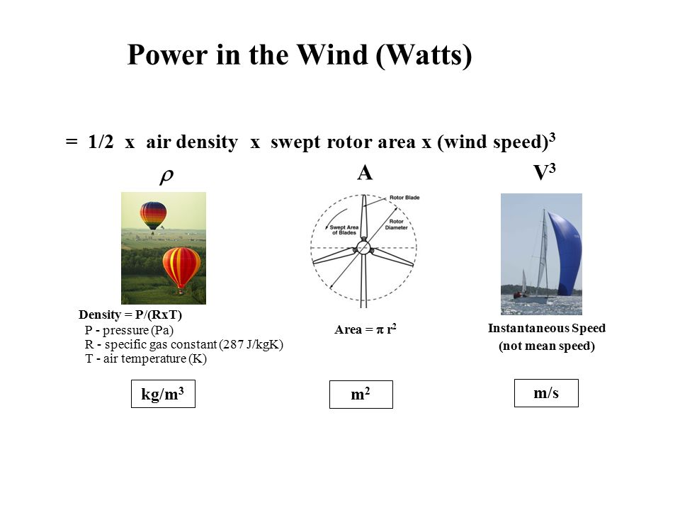 Power in the Wind (Watts)
