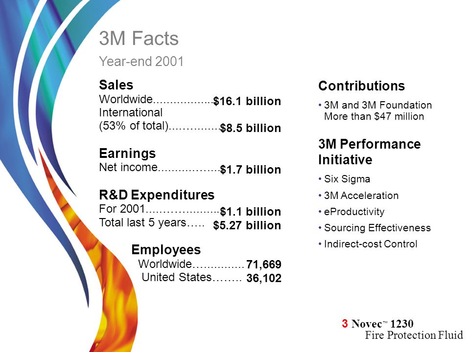 3M Facts Year-end 2001 Contributions Sales 3M Performance Earnings