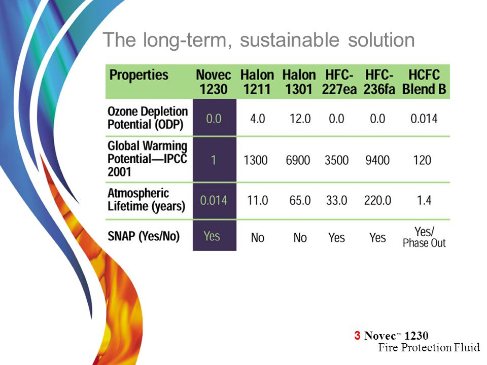 The long-term, sustainable solution