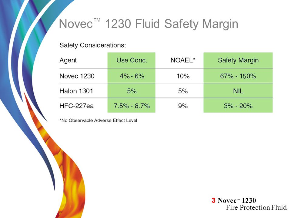 Novec™ 1230 Fluid Safety Margin