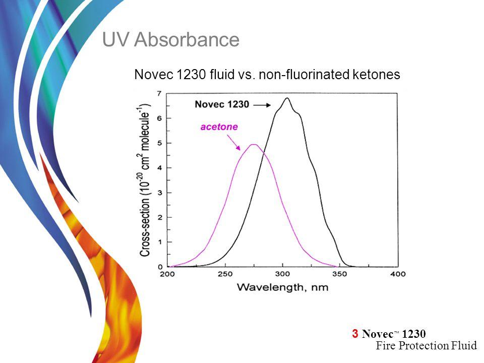 UV Absorbance Novec 1230 fluid vs. non-fluorinated ketones