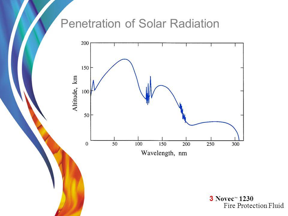 Penetration of Solar Radiation