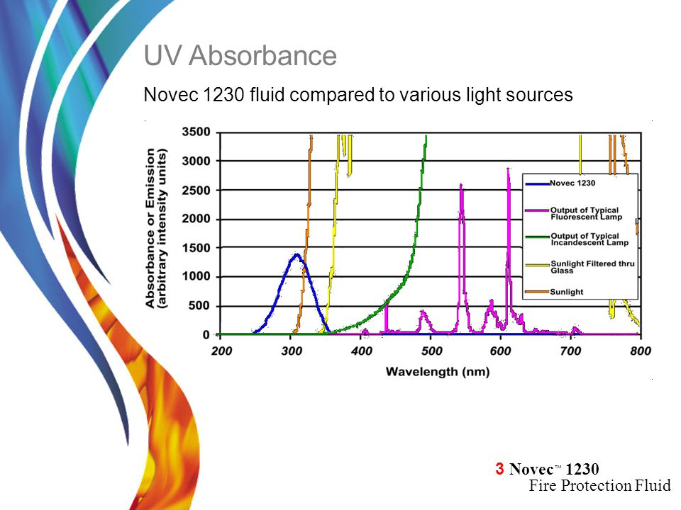 UV Absorbance Novec 1230 fluid compared to various light sources