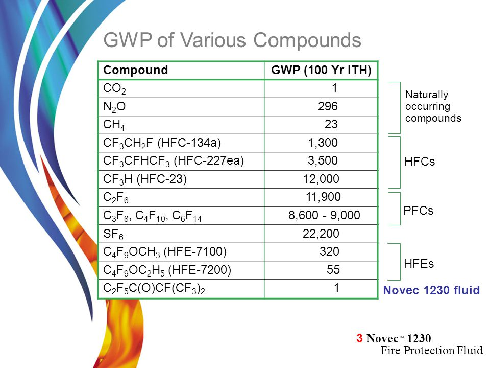 GWP of Various Compounds