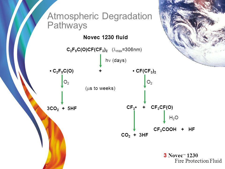 Atmospheric Degradation Pathways