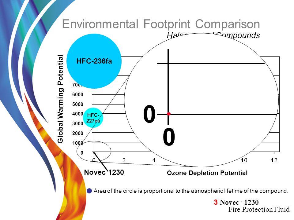 Environmental Footprint Comparison