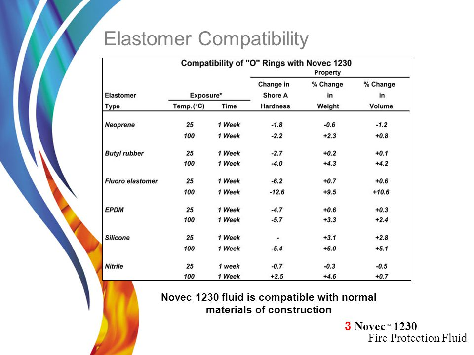 Novec 1230 fluid is compatible with normal materials of construction