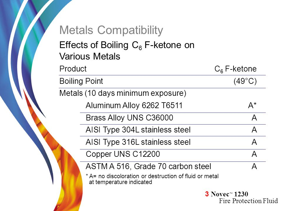 Metals Compatibility Effects of Boiling C6 F-ketone on Various Metals