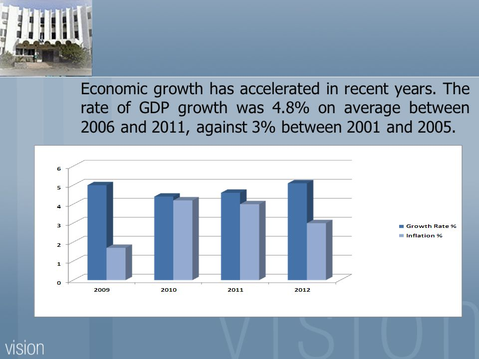 Economic growth has accelerated in recent years