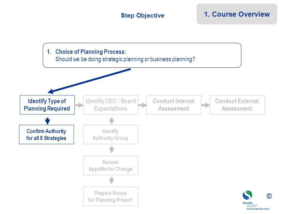 1. Course Overview Step Objective 1. Choice of Planning Process: