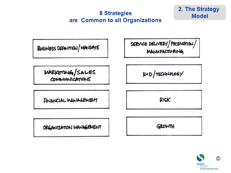 8 Strategies are Common to all Organizations