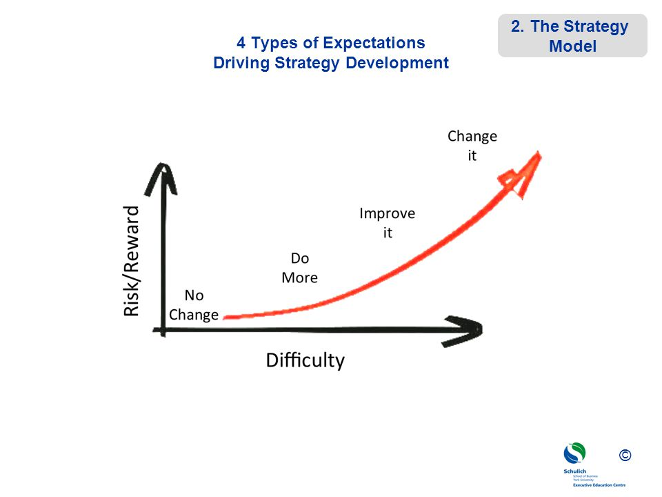 4 Types of Expectations Driving Strategy Development