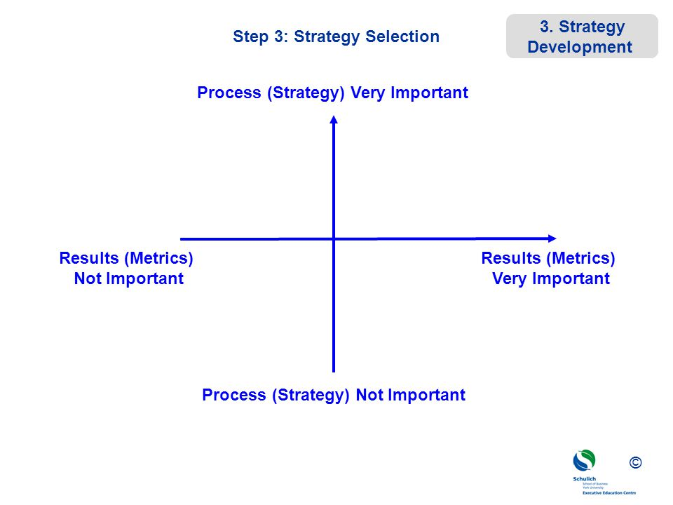 strategic management 2 strategy selection Steps in strategy formulation process it is essential that the factors which influence the selection of objectives must be analyzed before the selection of objectives strategic management - introduction strategy - definition and features.