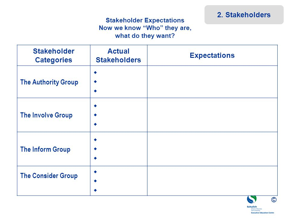 Stakeholder Categories