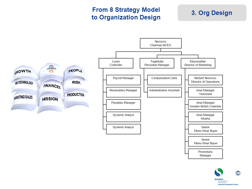 From 8 Strategy Model to Organization Design